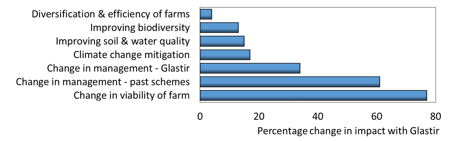 Glastir impacts chart